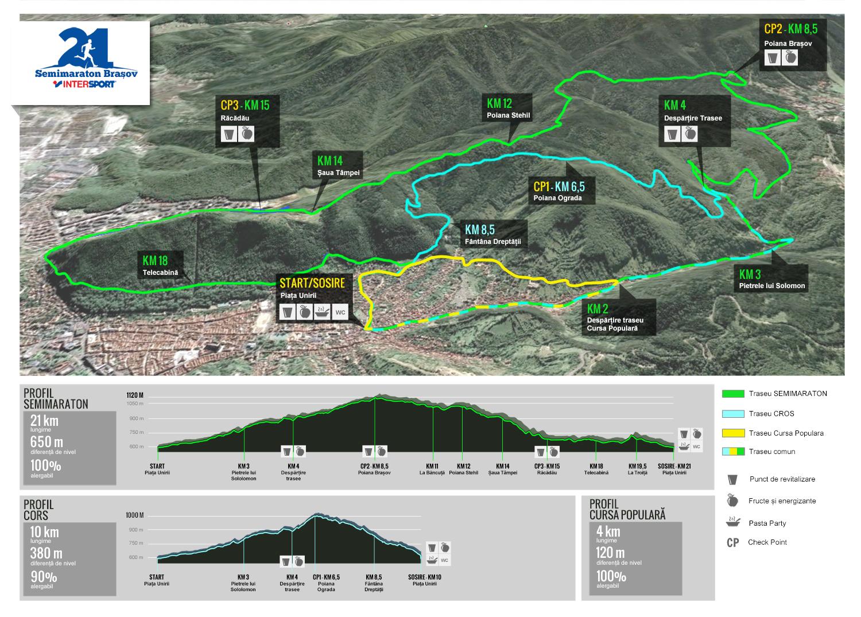 Trasee Semimaraton, Cros, Cursa Populara